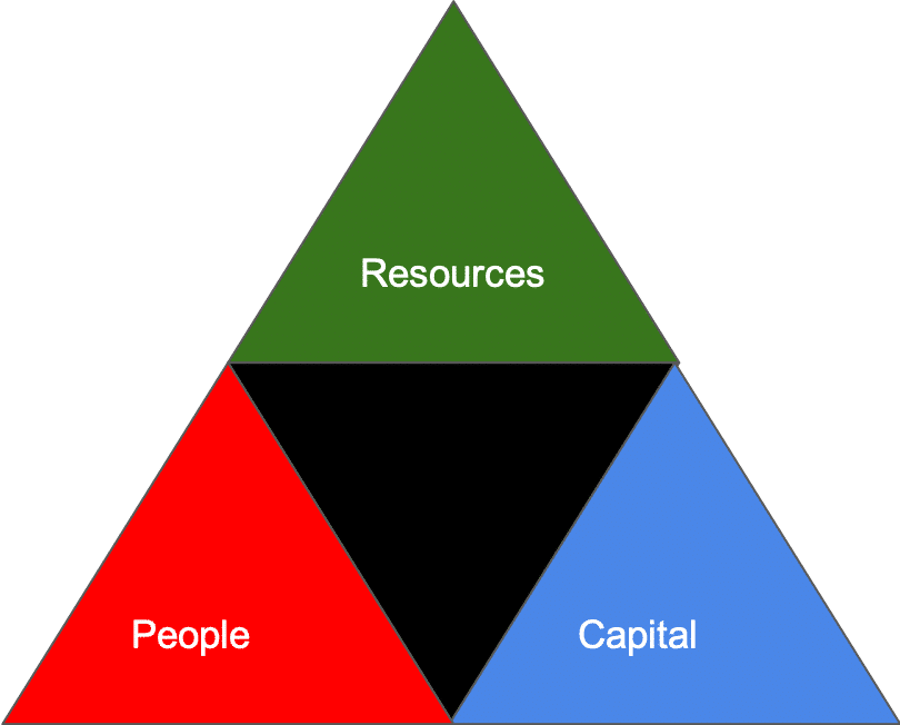 The primairy factors triangle